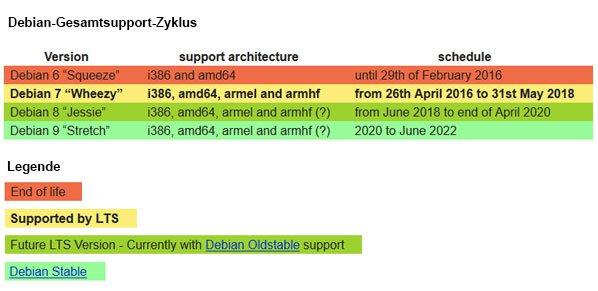 Debian Gesamtsupport-Zyklus